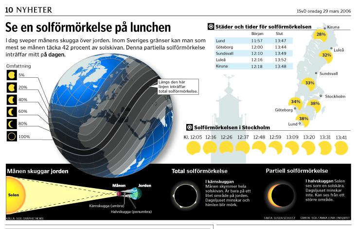 Solförmörkelse SvD Nyhetsgrafik