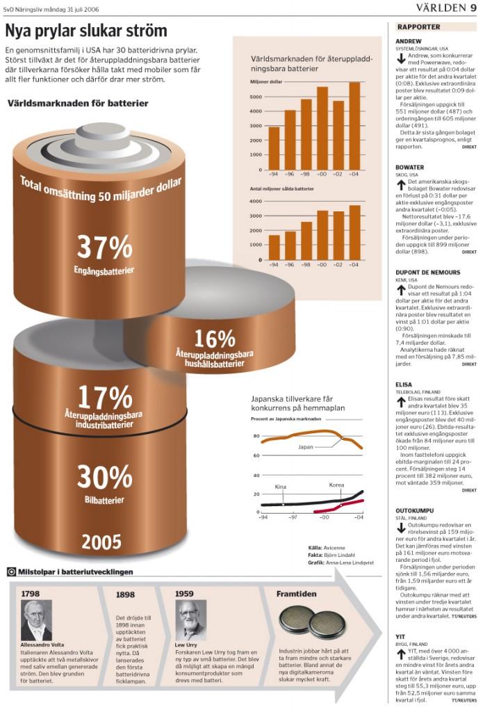 Batterier Nya prylar slukar ström diagram
