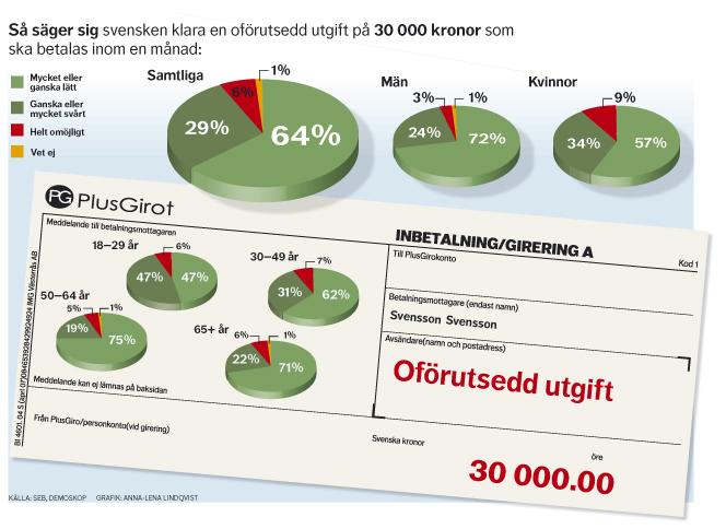 DN Ekonomi Diagram Oförutsedd utgift