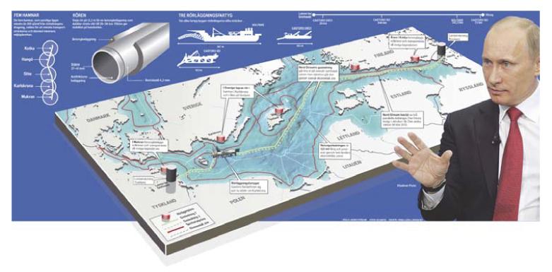 Gasbolagets Nordstreams pipeline