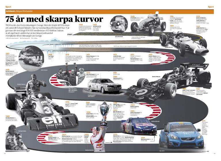 Grafik Bilsportsförbundet 75 år Tidslinje