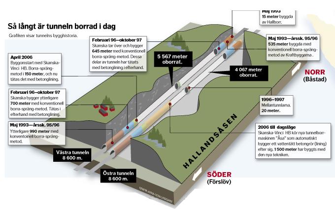 Grafik Hallansåsen tunneln