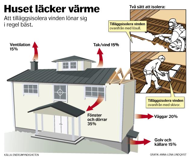 Grafik Huset läcker värme och isolering