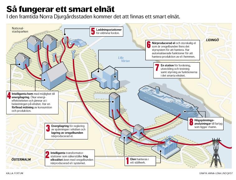 Karta över nytt smart elnät