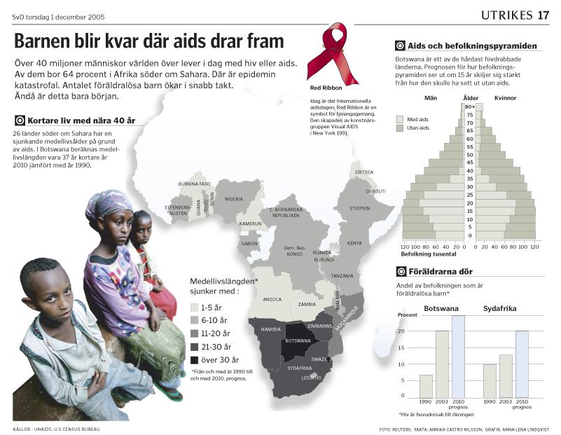 Karta AIDS och Afrika med diagram