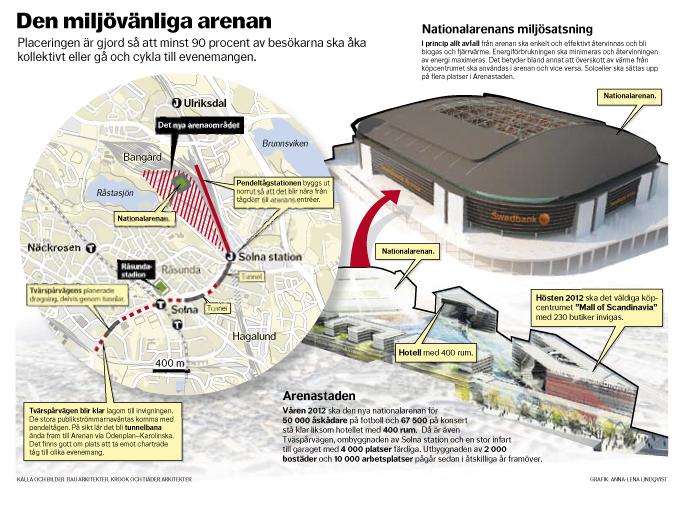 Karta och grafik över framtida Arena