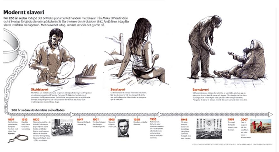 Modernt slaveri tidslinje och illustration
