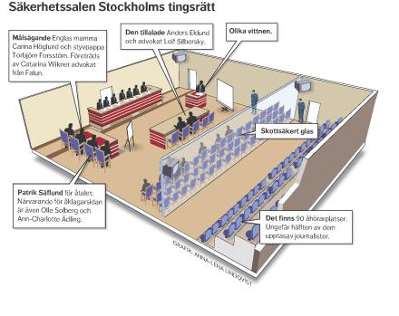 Rättegång Eklund säkerhetssalen grafik